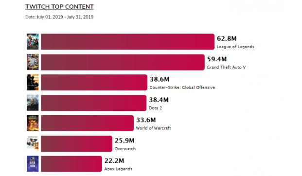 Статистика популярности